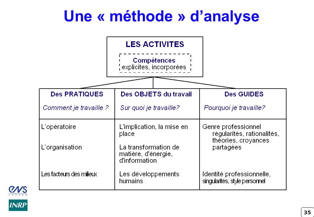 Une « méthode » d'analyse