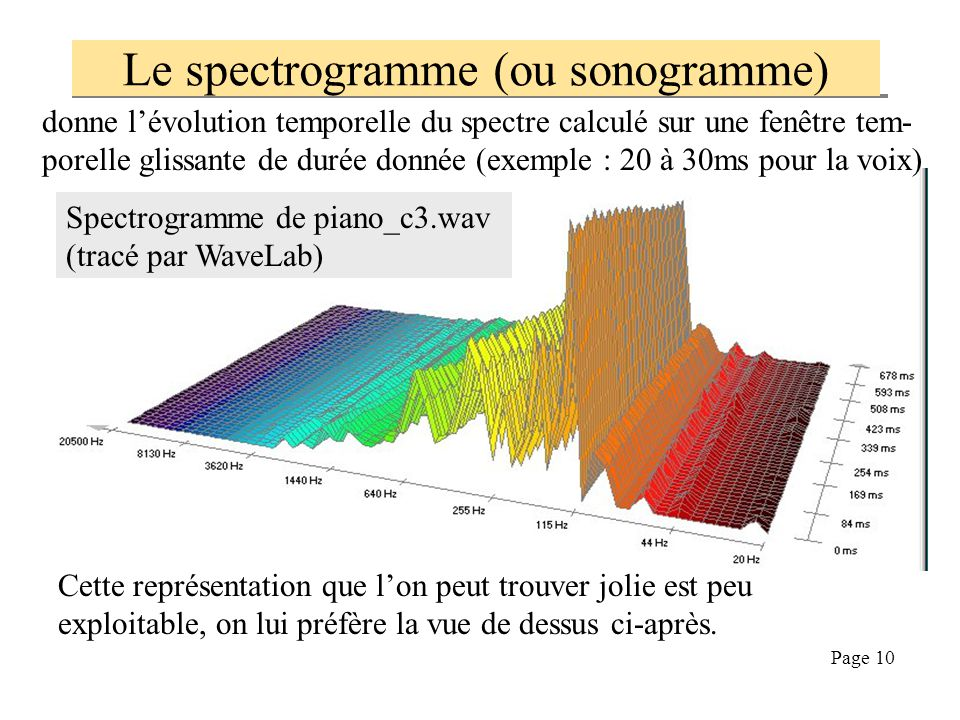 Utiliser le spectre et la transform e de fourier ppt for Fenetre glissante