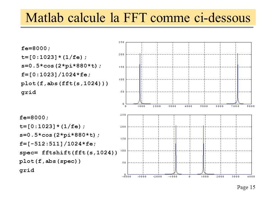 Matlab calcule la FFT comme ci-dessous