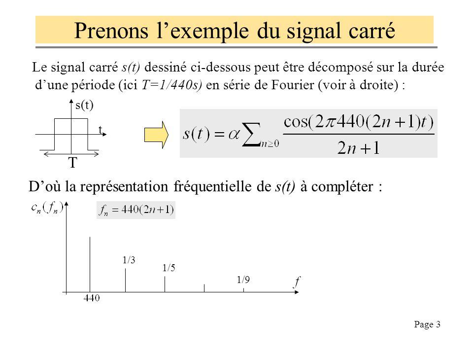 Prenons l'exemple du signal carré