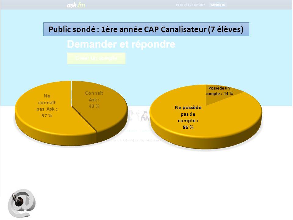 Public sondé : 1ère année CAP Canalisateur (7 élèves)