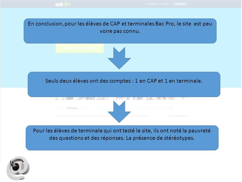 Seuls deux élèves ont des comptes : 1 en CAP et 1 en terminale.