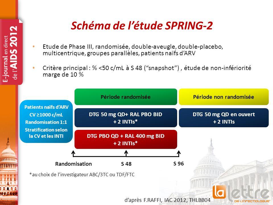 Schéma de l'étude SPRING-2