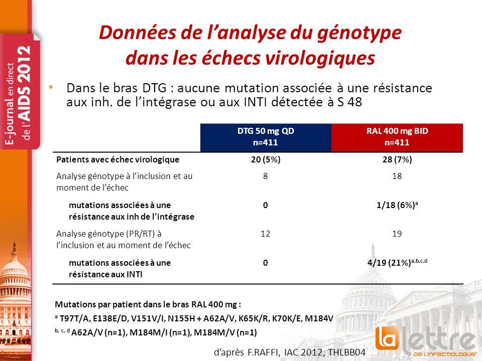 Données de l'analyse du génotype dans les échecs virologiques