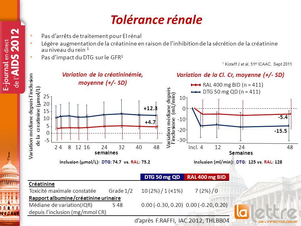 Tolérance rénale Variation de la créatininémie, moyenne (+/- SD)