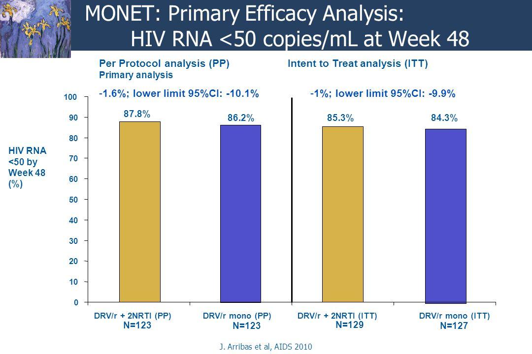 MONET: Primary Efficacy Analysis: HIV RNA <50 copies/mL at Week 48