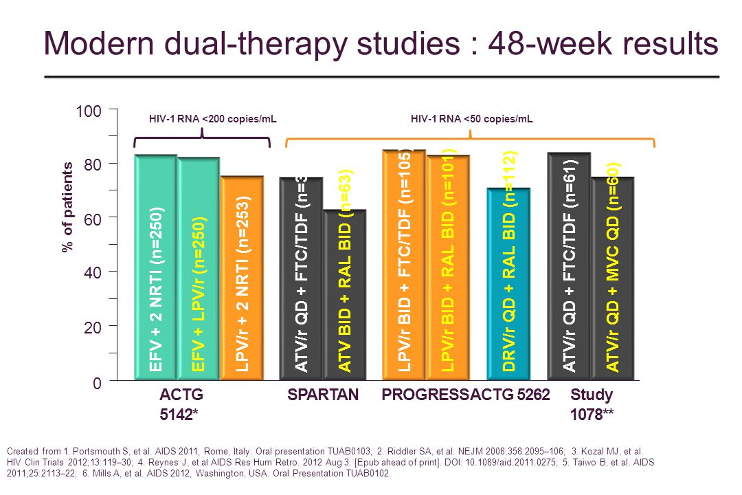 Modern dual-therapy studies : 48-week results