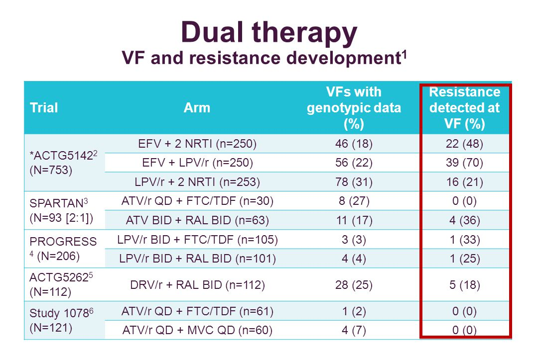 Dual therapy VF and resistance development1 Trial Arm