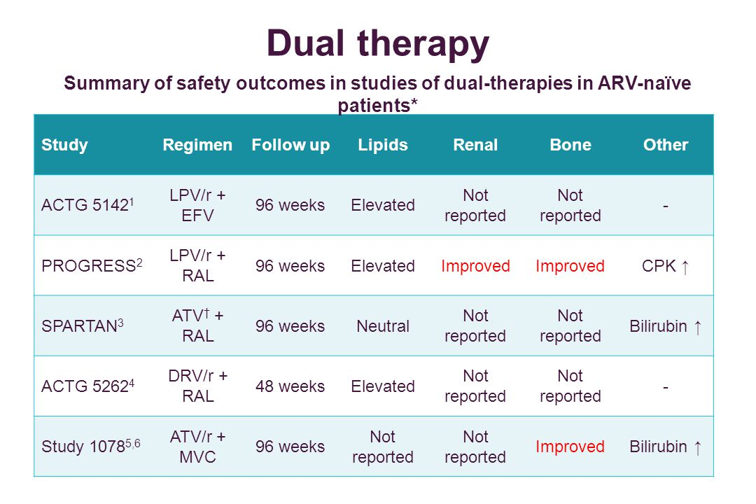 Dual therapy Summary of safety outcomes in studies of dual-therapies in ARV-naïve patients* Study.