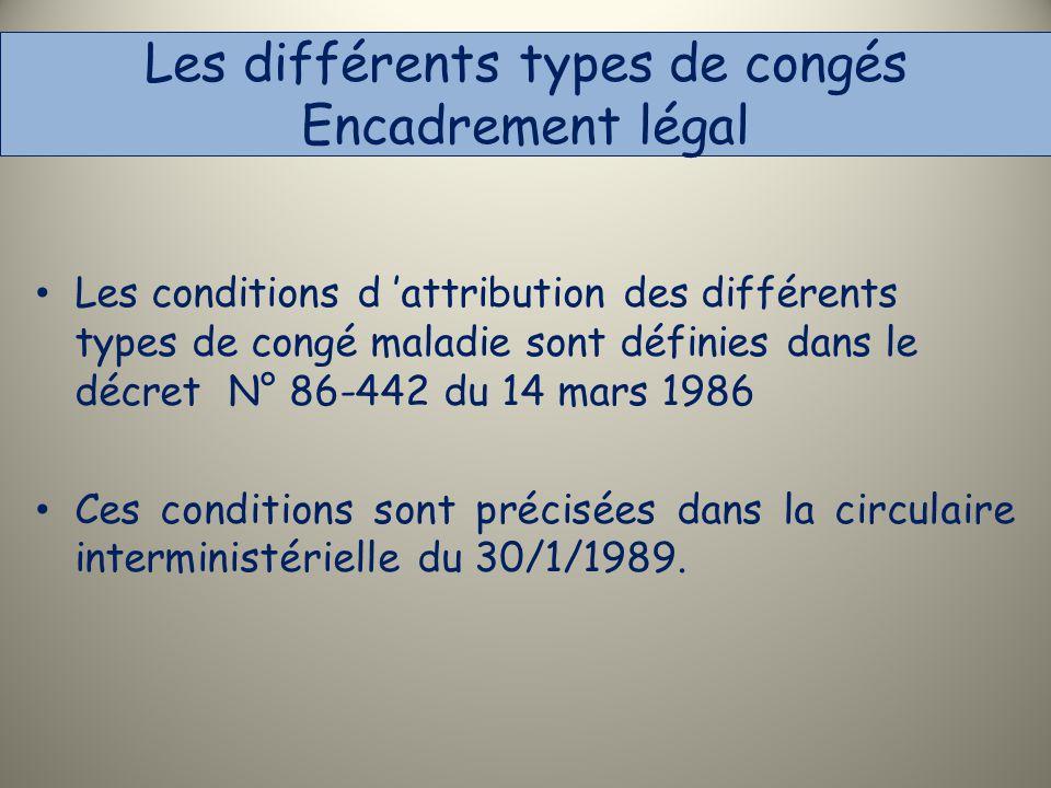 Les différents types de congés Encadrement légal