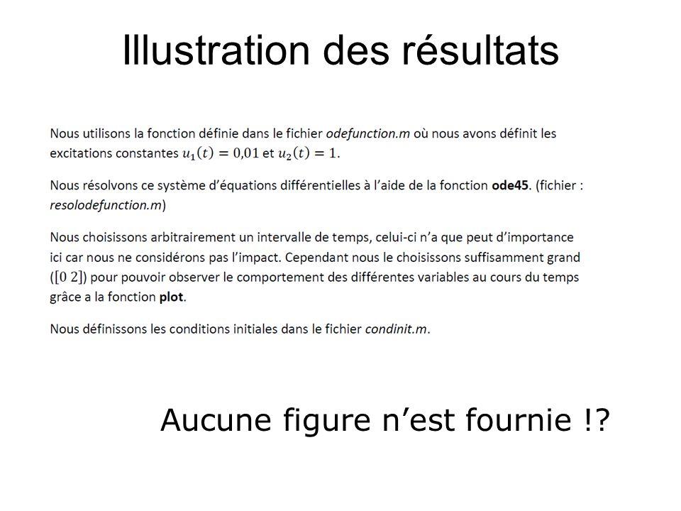 Illustration des résultats