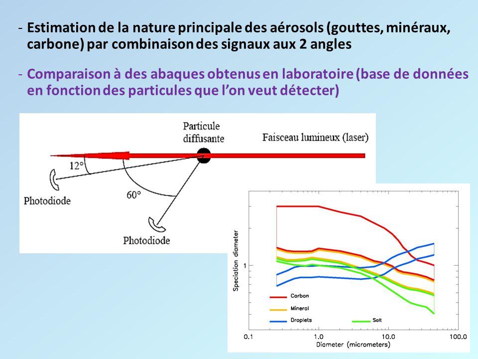 Estimation de la nature principale des aérosols (gouttes, minéraux, carbone) par combinaison des signaux aux 2 angles
