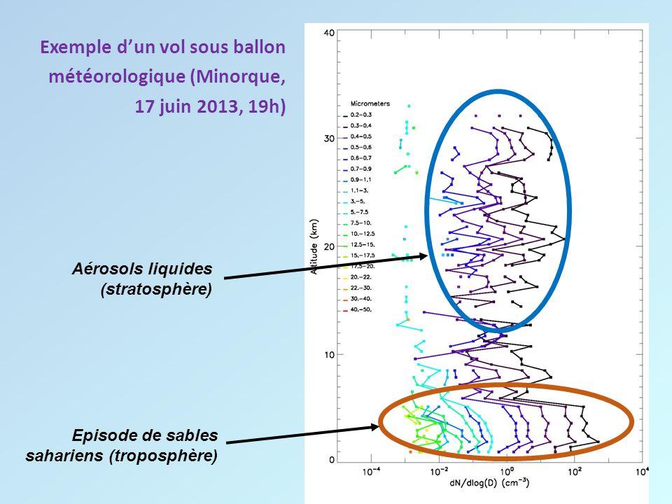Exemple d'un vol sous ballon météorologique (Minorque, 17 juin 2013, 19h)
