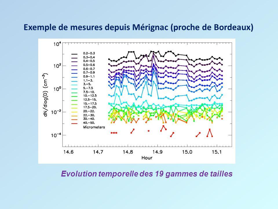 Exemple de mesures depuis Mérignac (proche de Bordeaux)