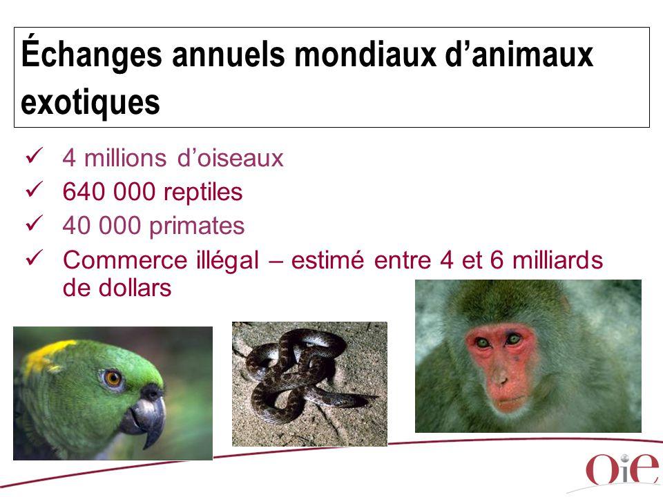 Échanges annuels mondiaux d'animaux exotiques