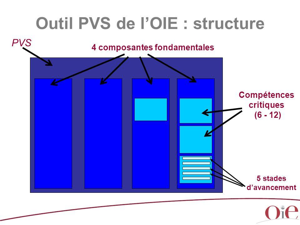Outil PVS de l'OIE : structure