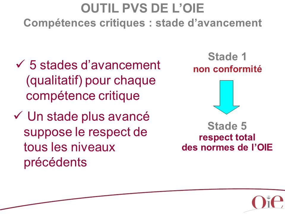 OUTIL PVS DE L'OIE Compétences critiques : stade d'avancement