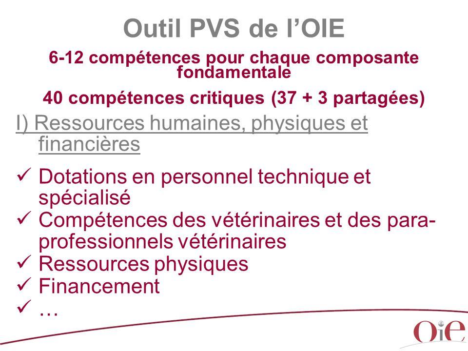 Outil PVS de l'OIE I) Ressources humaines, physiques et financières