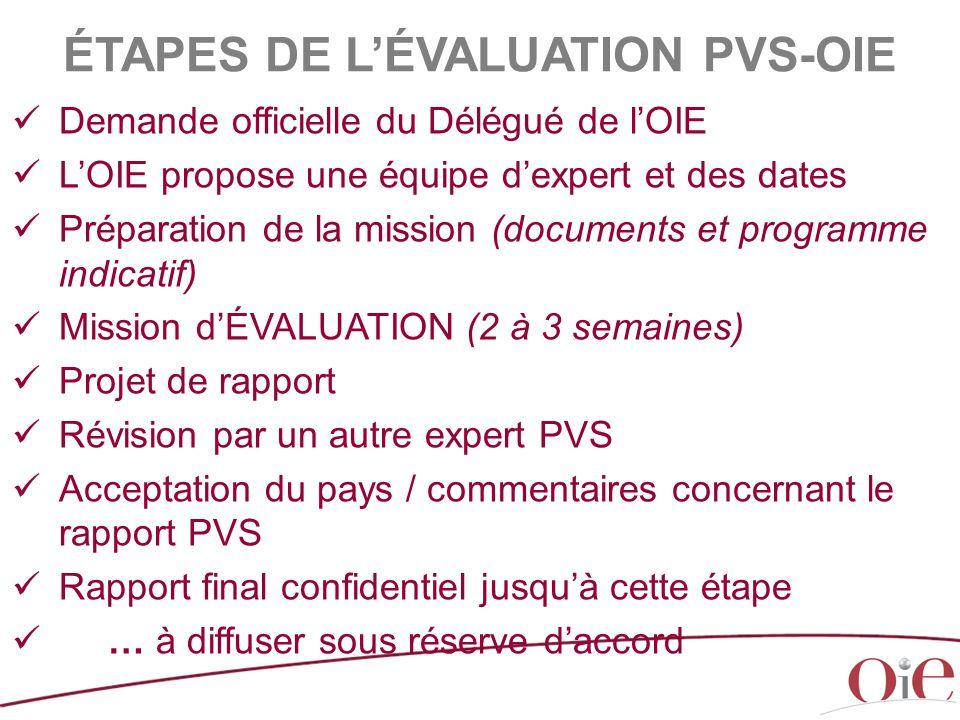 ÉTAPES DE L'ÉVALUATION PVS-OIE
