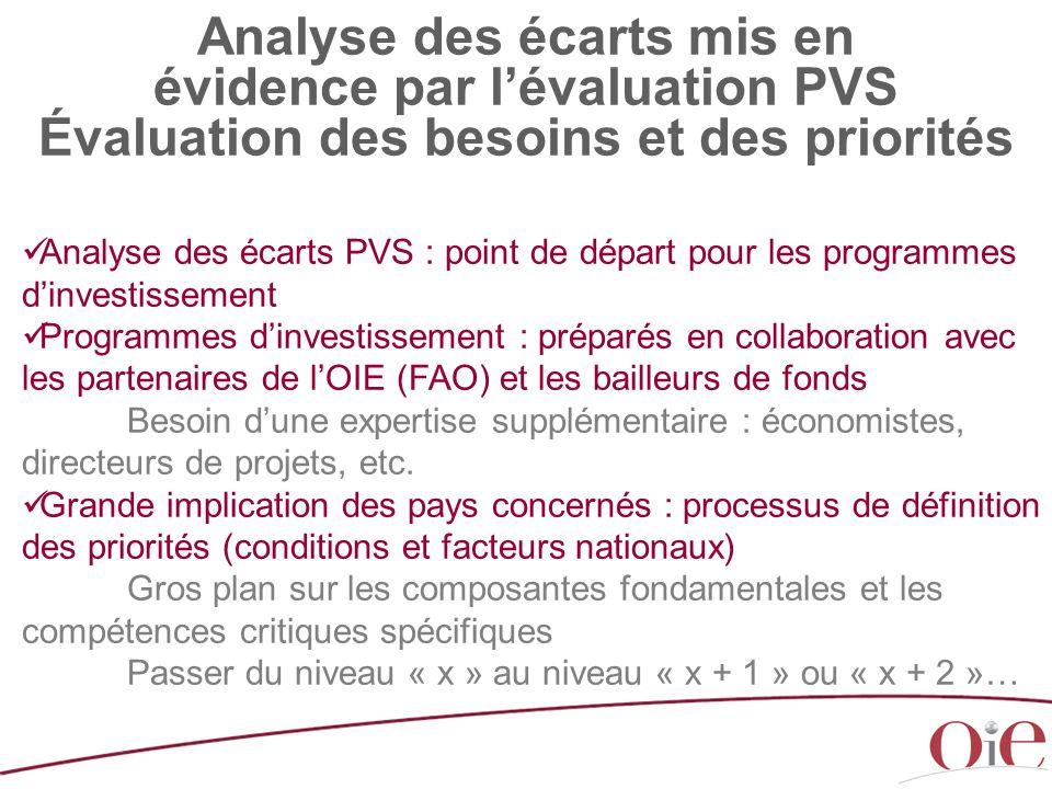 Analyse des écarts mis en évidence par l'évaluation PVS Évaluation des besoins et des priorités