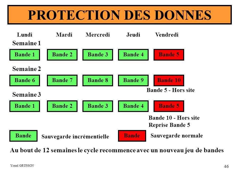 PROTECTION DES DONNES Semaine 1 Semaine 2 Semaine 3