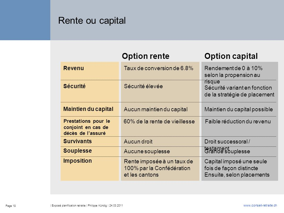Rente ou capital Option rente Option capital Revenu