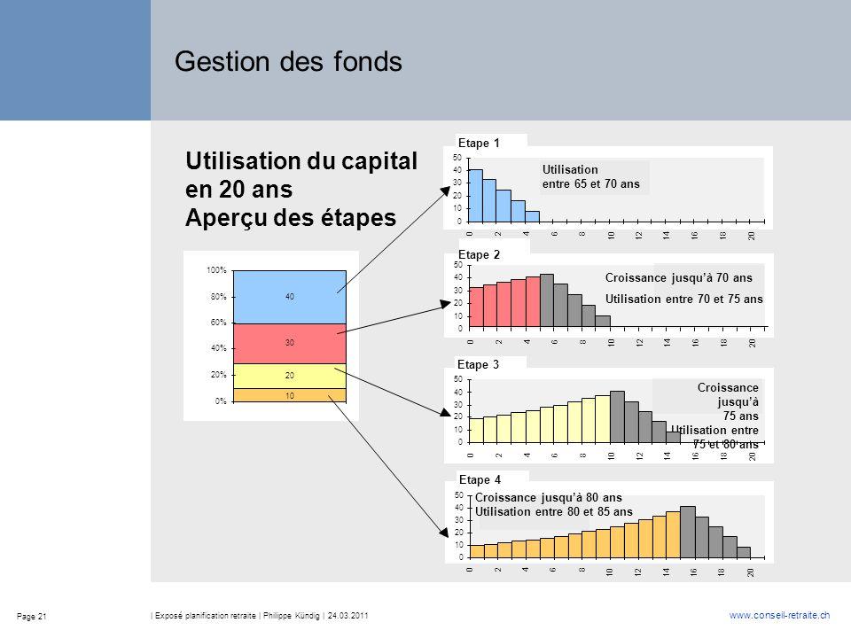 Gestion des fonds Utilisation du capital en 20 ans Aperçu des étapes