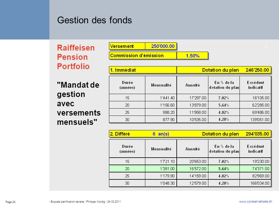 Gestion des fonds Raiffeisen Pension Portfolio