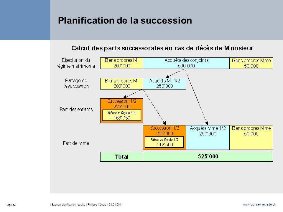 Planification de la succession