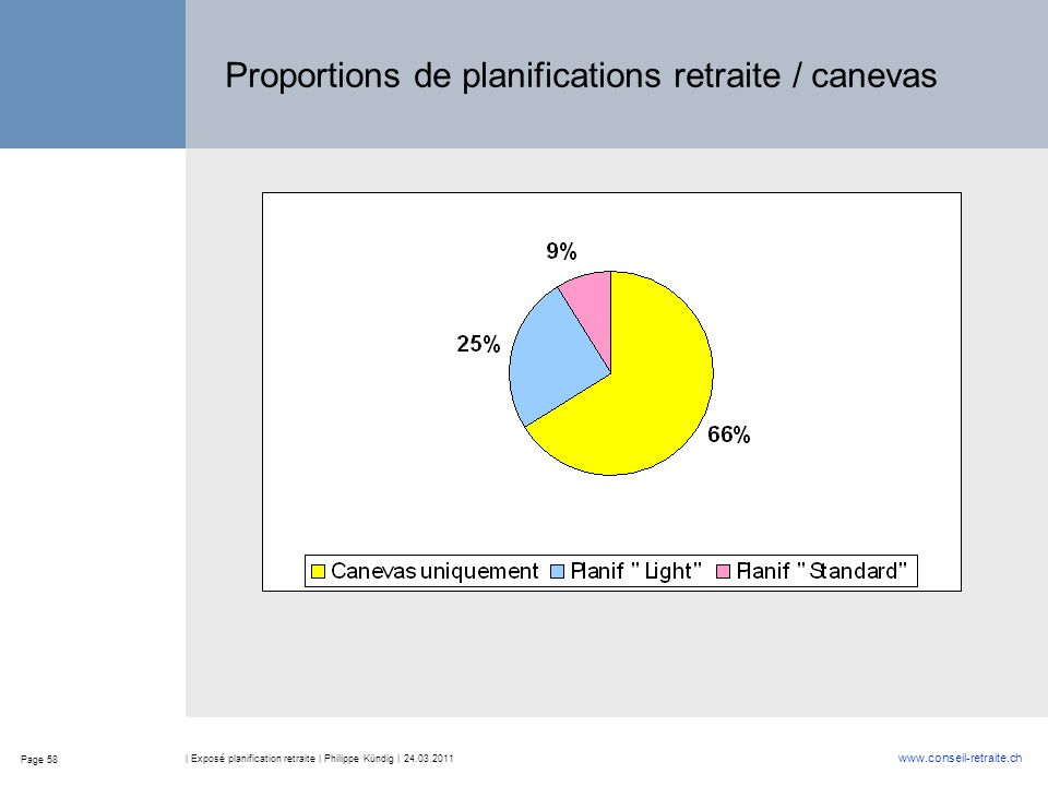 Proportions de planifications retraite / canevas