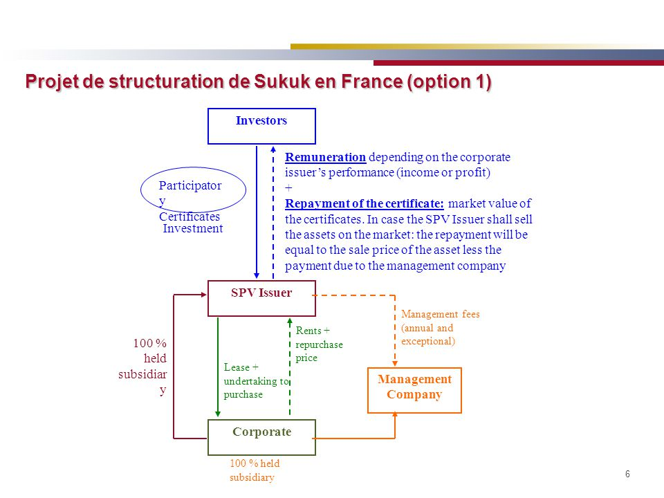 Projet de structuration de Sukuk en France (option 1)