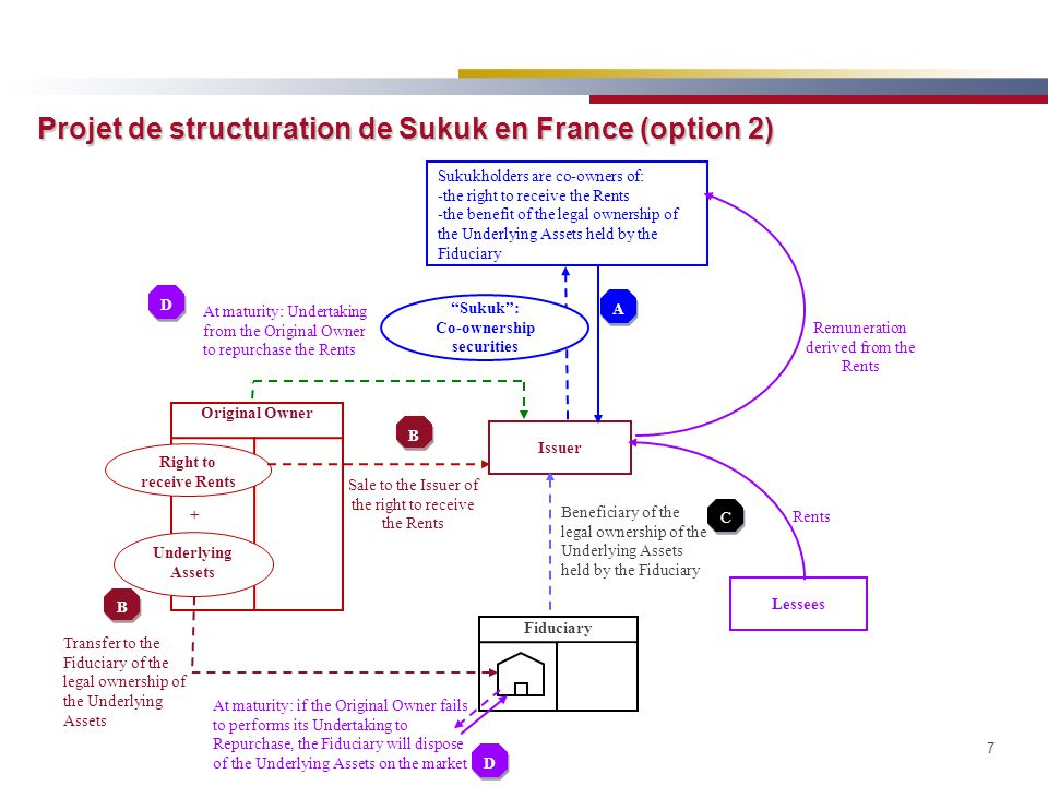 Projet de structuration de Sukuk en France (option 2)