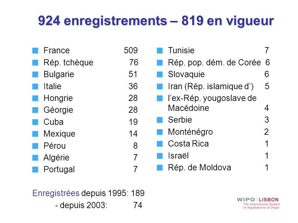 924 enregistrements – 819 en vigueur