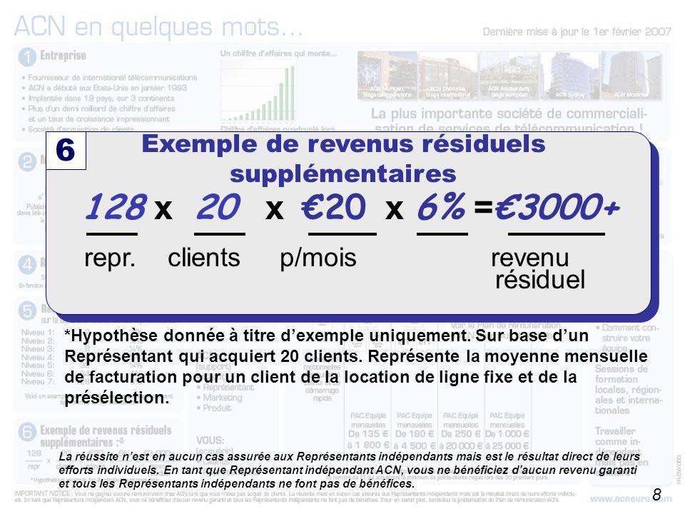 Exemple de revenus résiduels supplémentaires