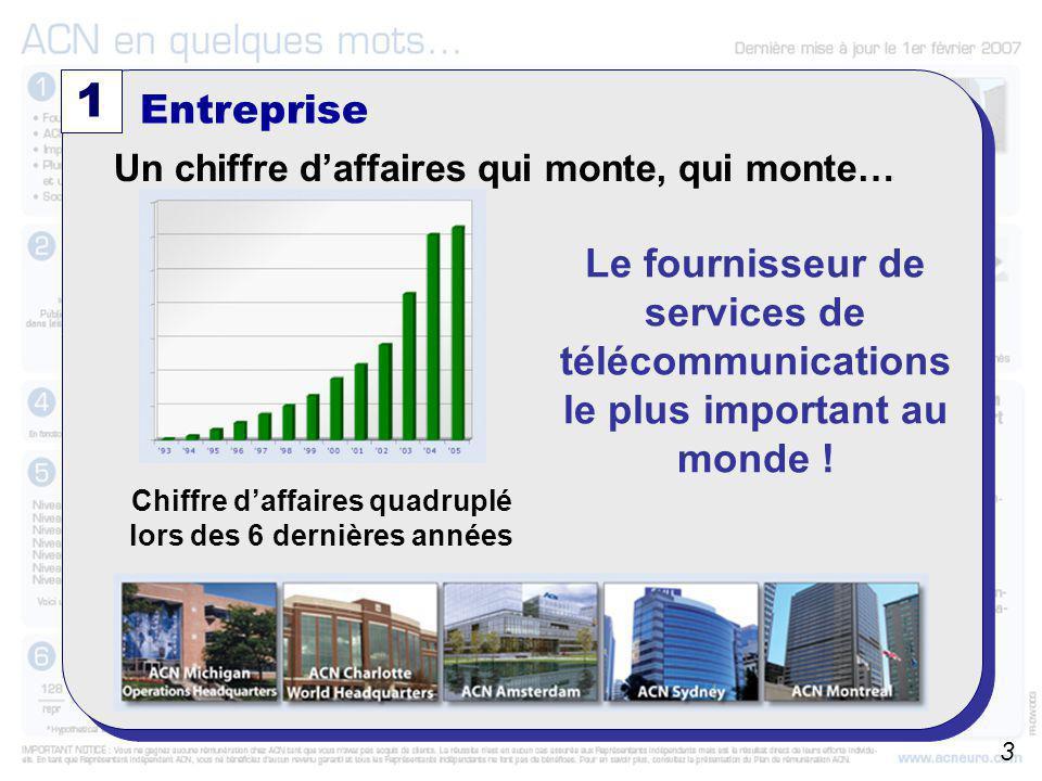 1 Entreprise. Un chiffre d'affaires qui monte, qui monte… Chiffre d'affaires quadruplé lors des 6 dernières années.