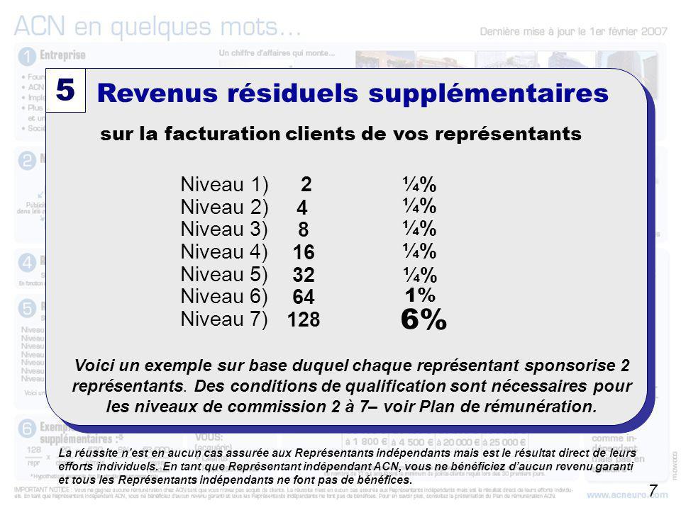 5 1% 6% Revenus résiduels supplémentaires Niveau 1) Niveau 2)