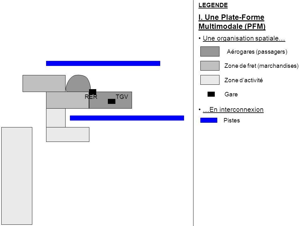 I. Une Plate-Forme Multimodale (PFM)