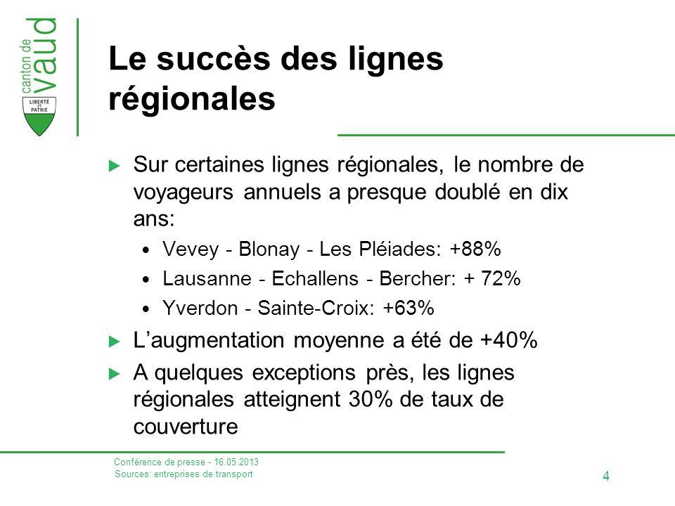 Le succès des lignes régionales