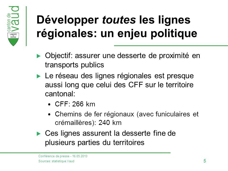 Développer toutes les lignes régionales: un enjeu politique
