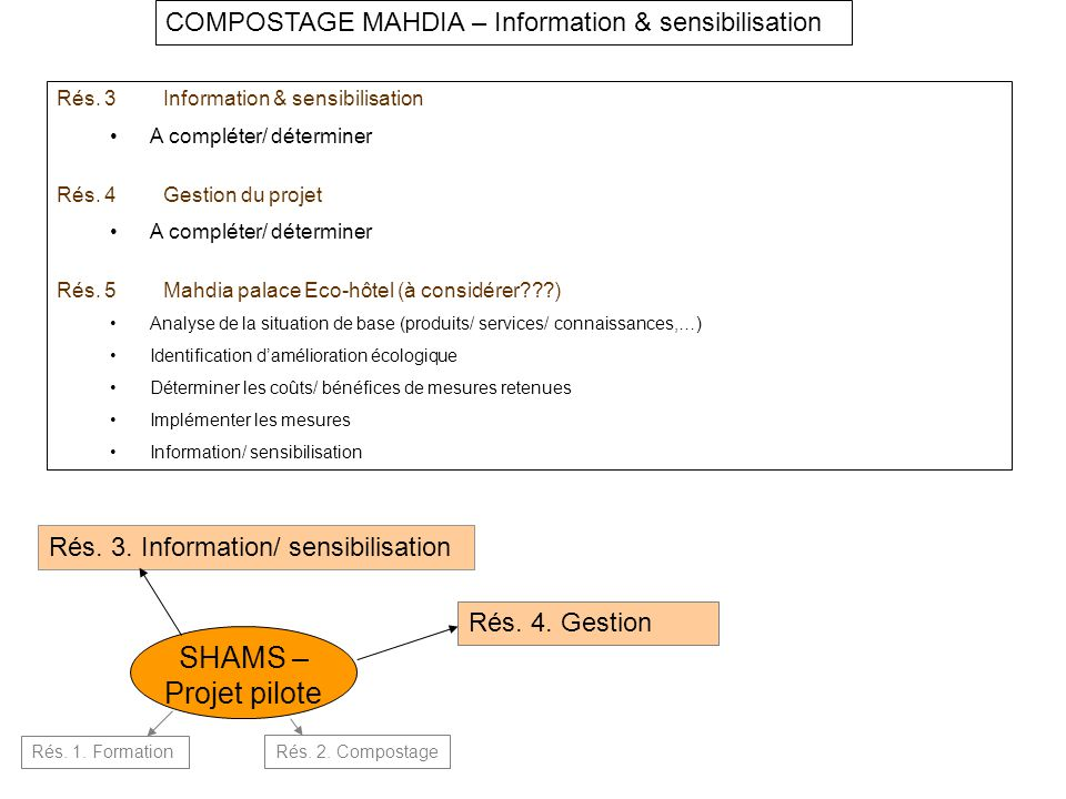 COMPOSTAGE MAHDIA – Information & sensibilisation