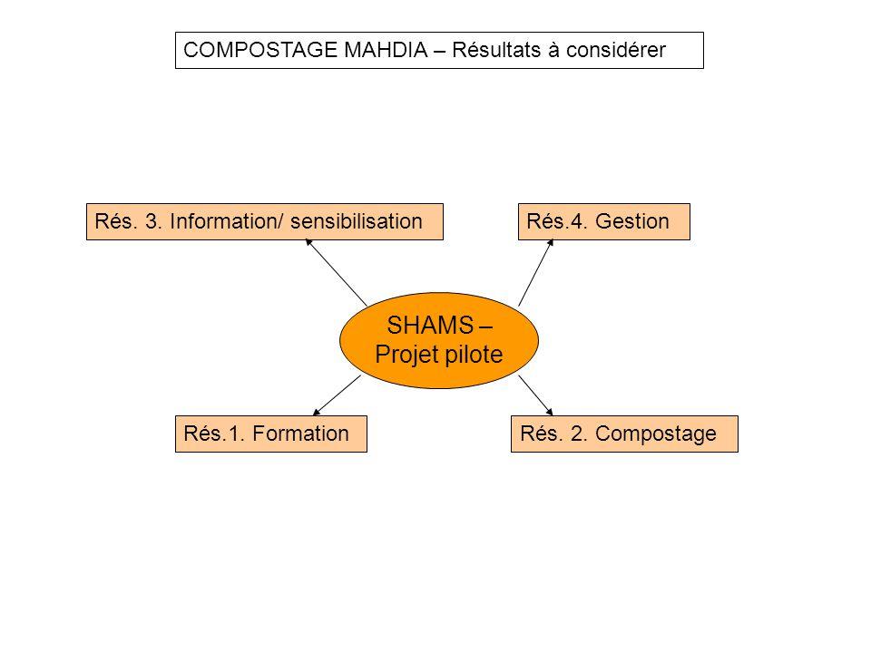 SHAMS – Projet pilote COMPOSTAGE MAHDIA – Résultats à considérer