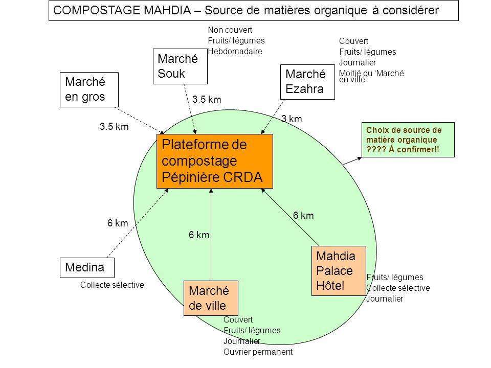 Plateforme de compostage Pépinière CRDA