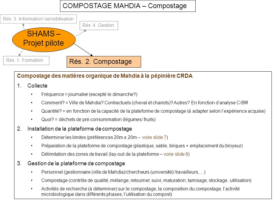 SHAMS – Projet pilote COMPOSTAGE MAHDIA – Compostage