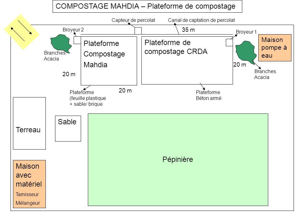 COMPOSTAGE MAHDIA – Plateforme de compostage