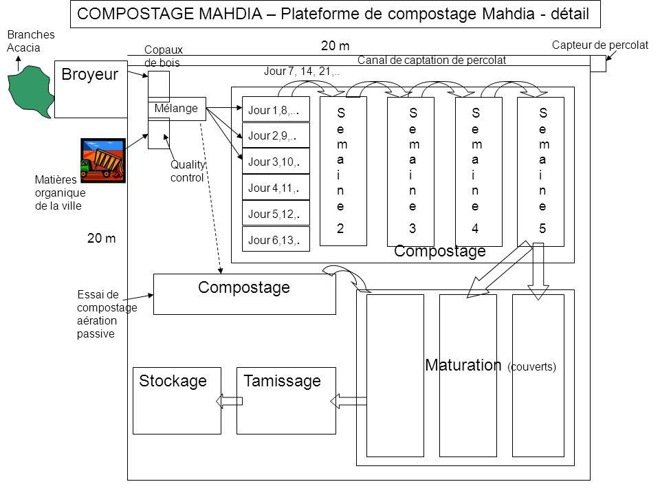 COMPOSTAGE MAHDIA – Plateforme de compostage Mahdia - détail