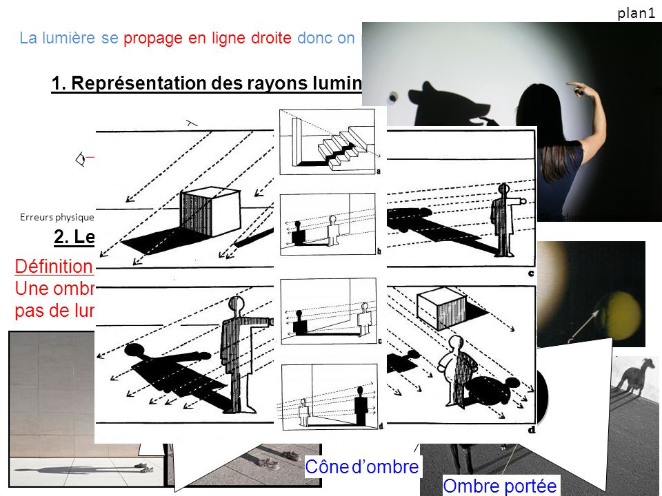 1. Représentation des rayons lumineux