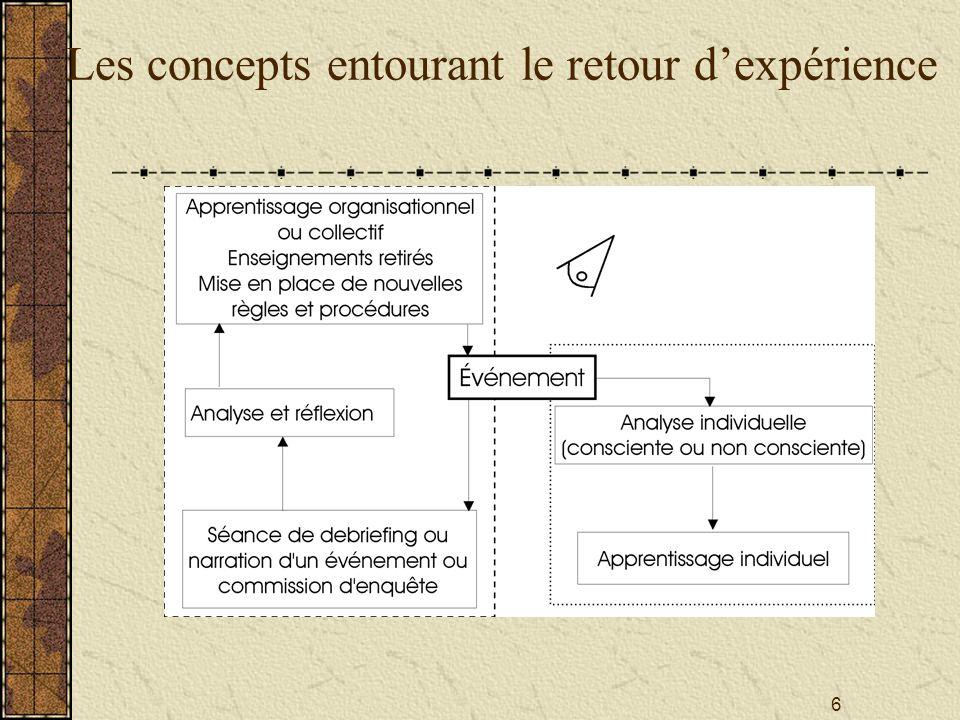 Les concepts entourant le retour d'expérience