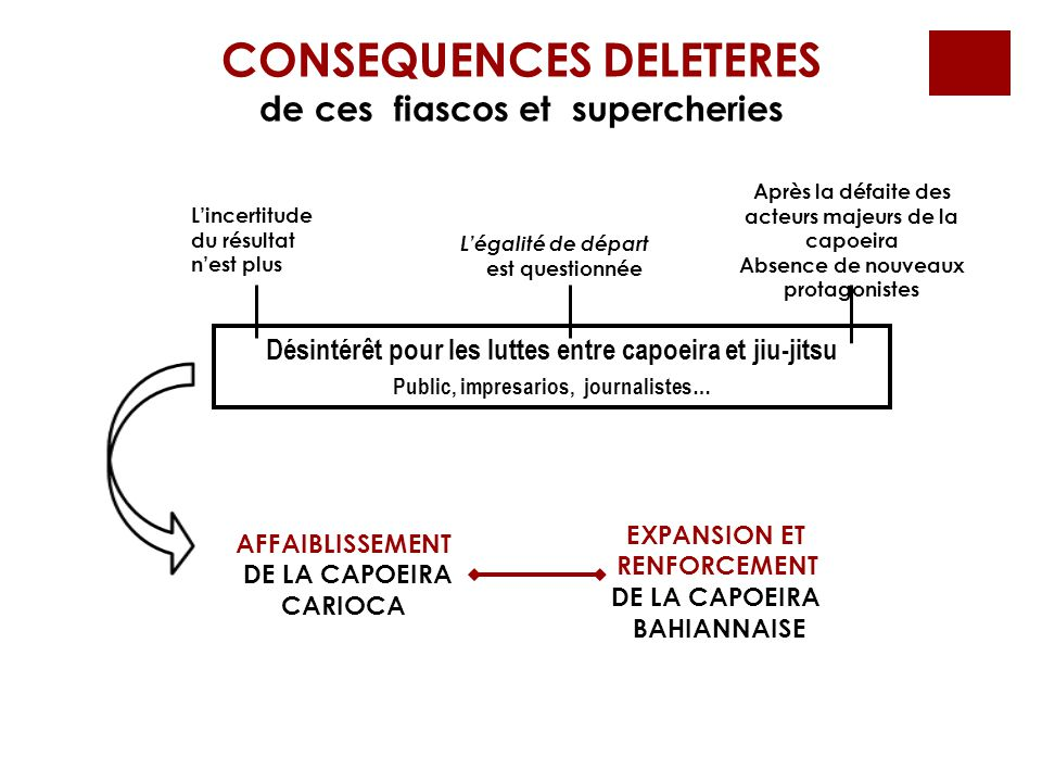 CONSEQUENCES DELETERES
