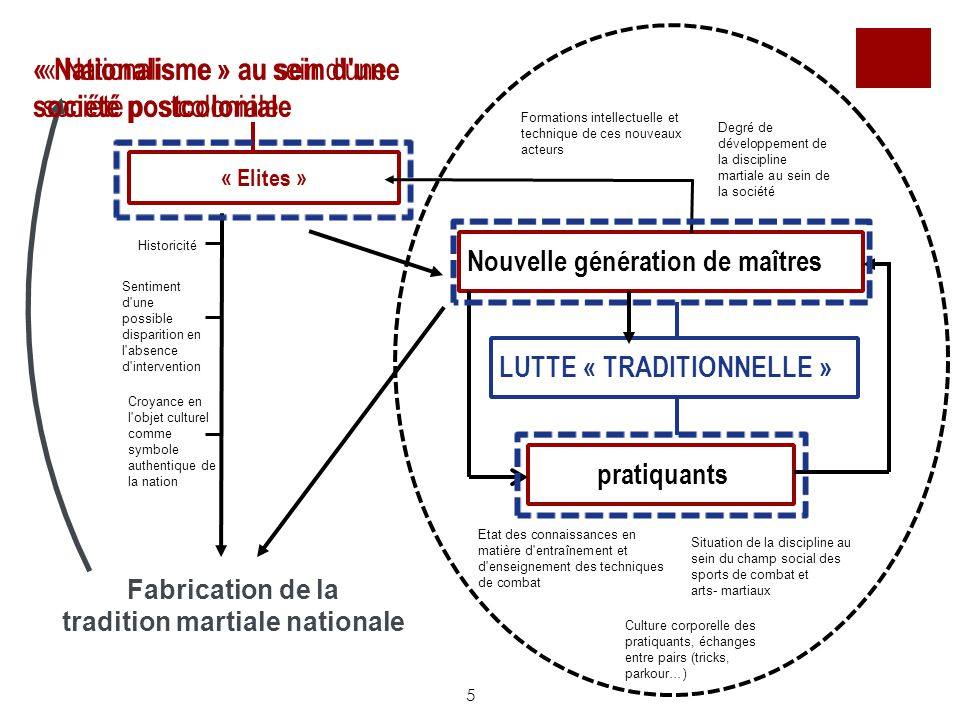 tradition martiale nationale