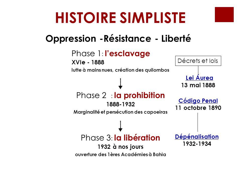 HISTOIRE SIMPLISTE Oppression -Résistance - Liberté